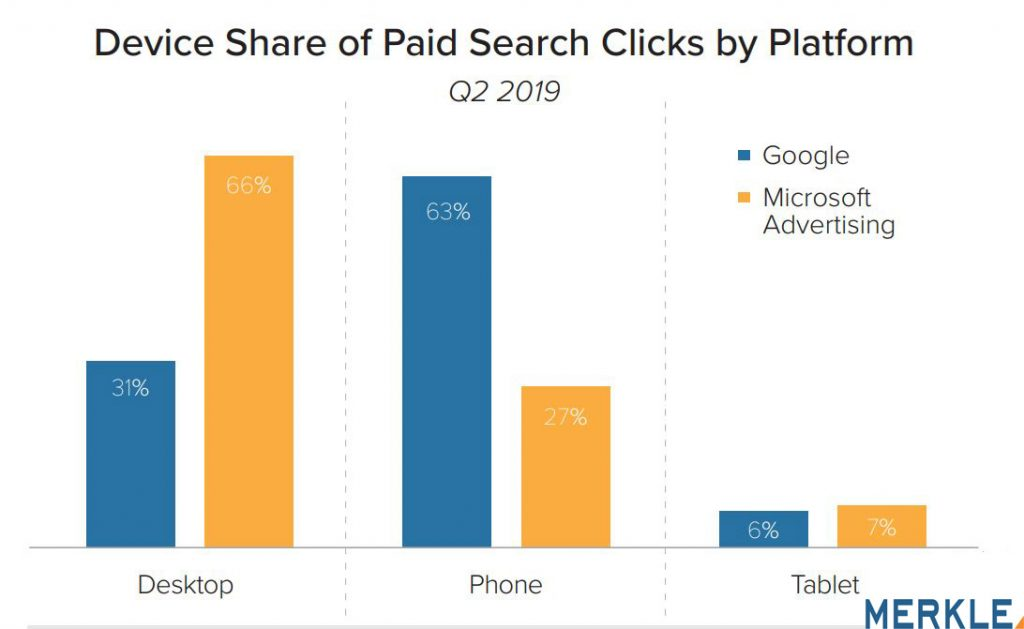 Device Share of Paid Search Clicks by Platform 2019. Internet advertising has been the fastest-growing advertising channel in recent years with paid search ads comprising the bulk of this revenue.