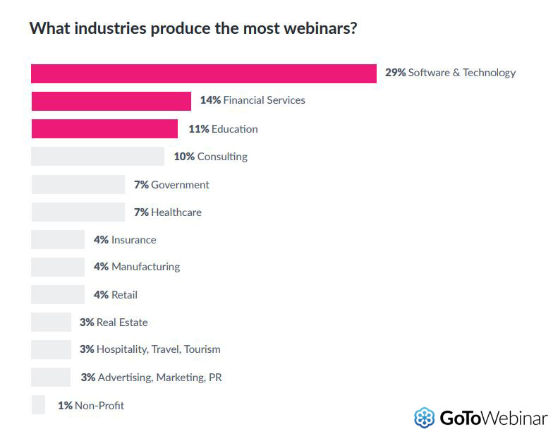 The Industries That Produce The Most Webinars, 2019.