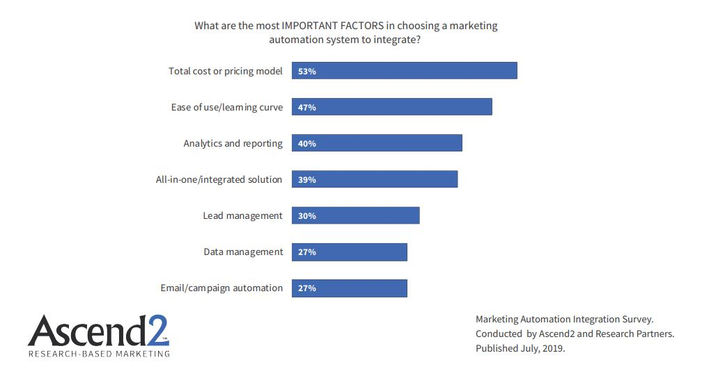 Most Important Factors In Choosing a Marketing Automation System to integrate 2019