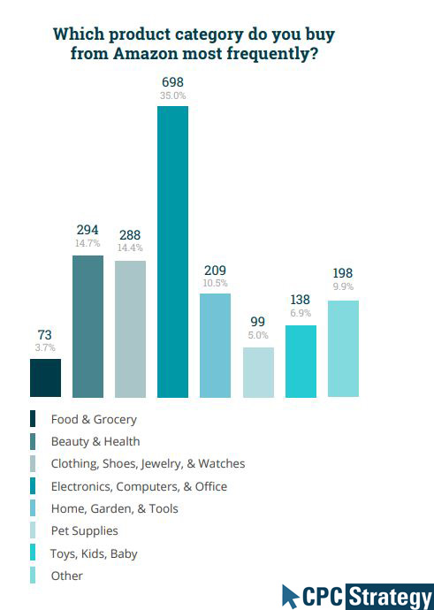 Most Purchased Categories From Amazon, 2019. Amazon offers a number of ways through which online retailers can sell inventory, but choosing which program to use to sell on Amazon can be a challenge.