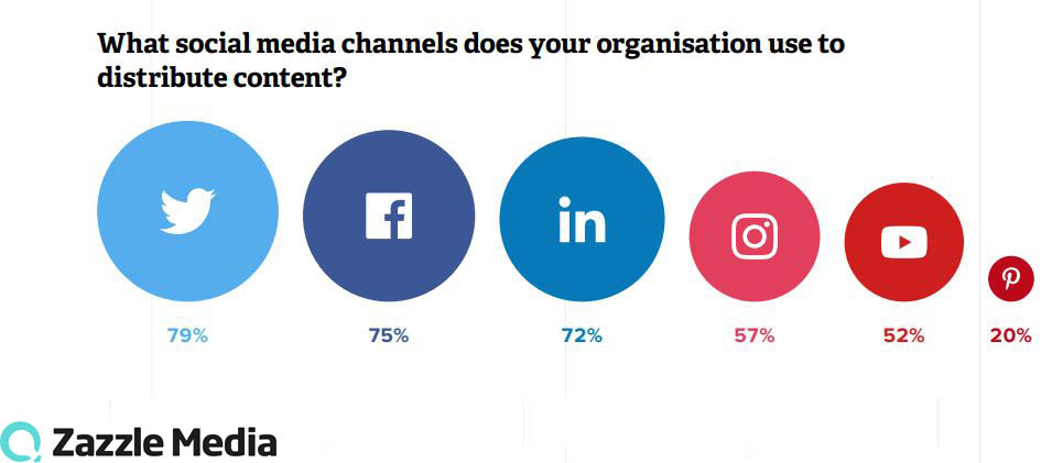 Most Used Social Media Channels For Distributing Content 2019