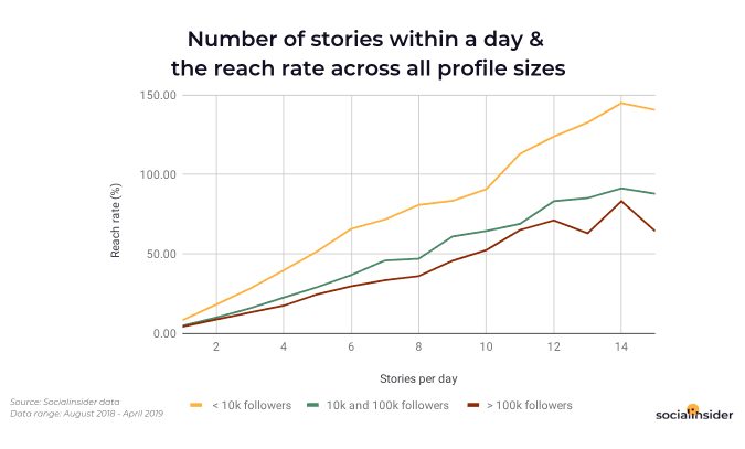 Socialinsider analyzed more than 135,976 Instagram stories from a total of 2,548 business profiles in 2019 to identify how brands are using Instagram stories, the best engaging content strategies for Instagram stories, and how to increase viewers.