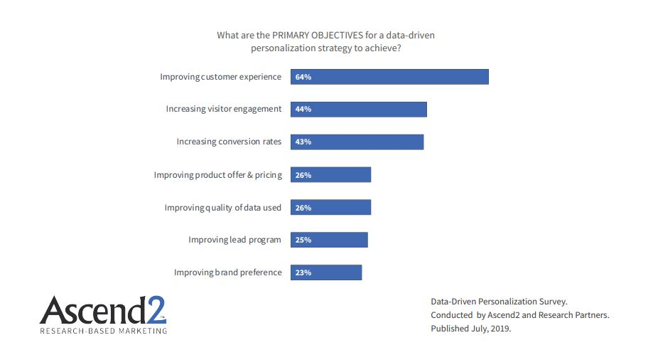 Primary Objectives of Data-driven Personalization strategy to achieve 2019
