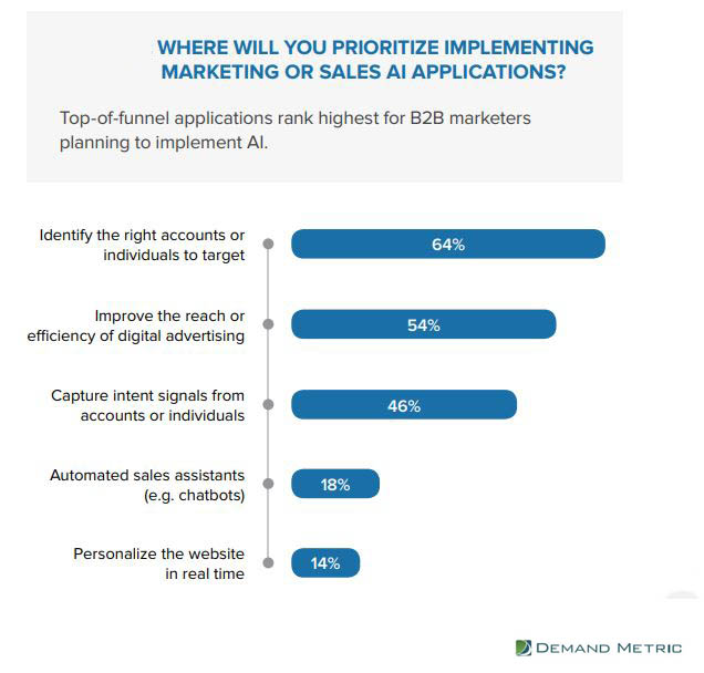 Priorties of implementing AI applications for marketing or sales 2019