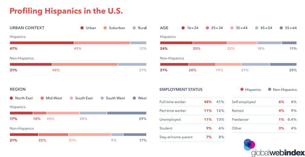 Profiling Hispanics in The USA 2019