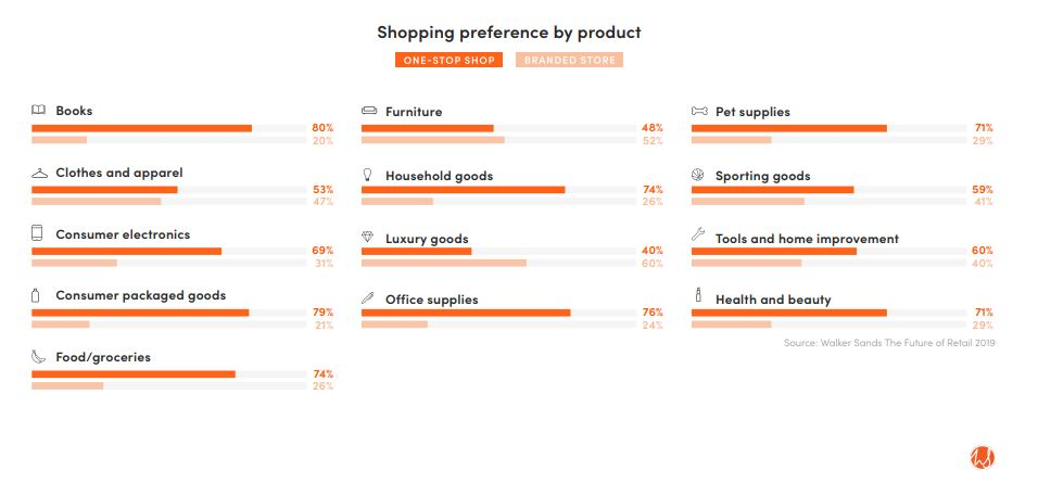 Shopping preference by product 2019