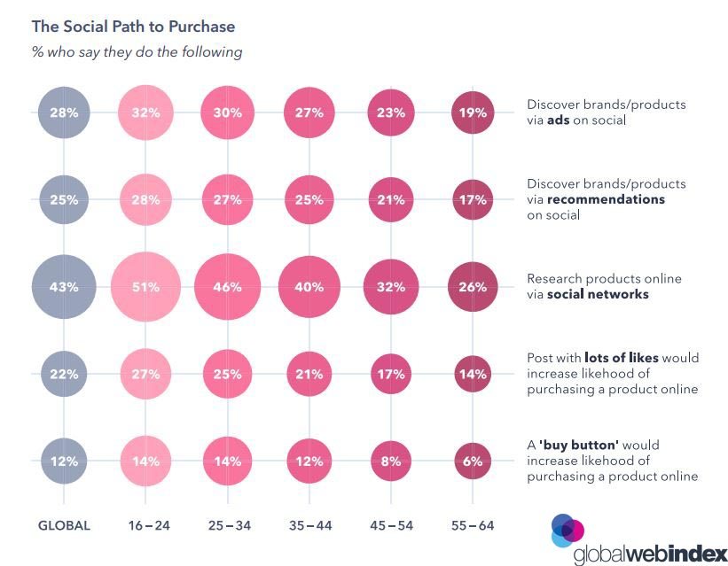 The Social Path to purchase 2019, Social Commerce is the marriage of a retailers products and the interaction of shoppers with the content. It comes in many forms, although the most common and adopted is online ratings and reviews, as the use of the internet has evolved, shoppers have increased their expectations of the retail interaction experience.