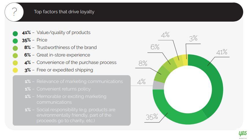 Top Factors That Drive Loyalty 2019