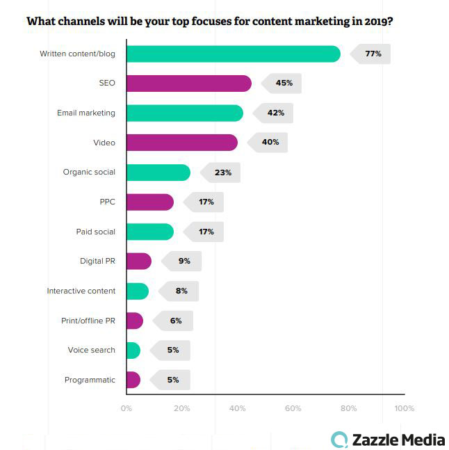 Top Channels That Will Be The Top Focus for Content Marketing Activities, 2019