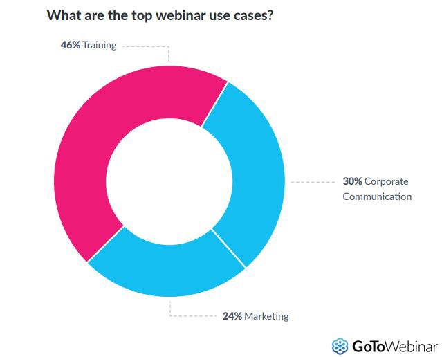Top webinar Use Cases, 2019, Marketers from a wide range of industries leverage webinars for everything from internal training to lead generation, despite the fact that webinars are frequently used for marketing and sales purposes. It is thus not strange to hear, that best practices concerning the use of webinars for marketing and sales are unknown to many professionals in the field.