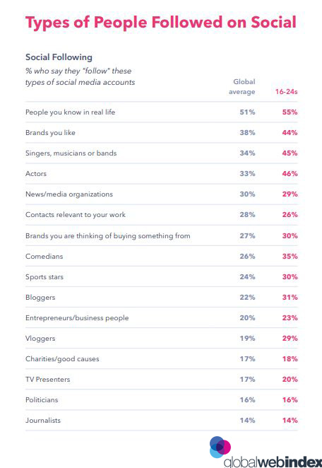 Types of People Followed on Social media 2019. Brands want to grow their followers authentically by adding real people who love the brand and are looking to engage with it.