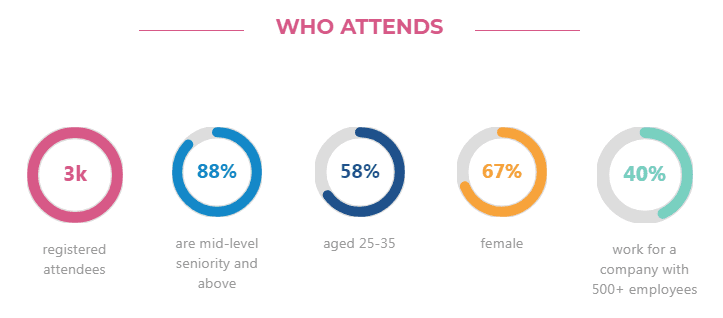 Who Attends the 2019 Social Media Week in London, UK: The SMW audience is made up of professionals at the intersection of marketing, media, and technology across a range of industries including marketing, communications, advertising, publishing, media, technology, and entertainment.