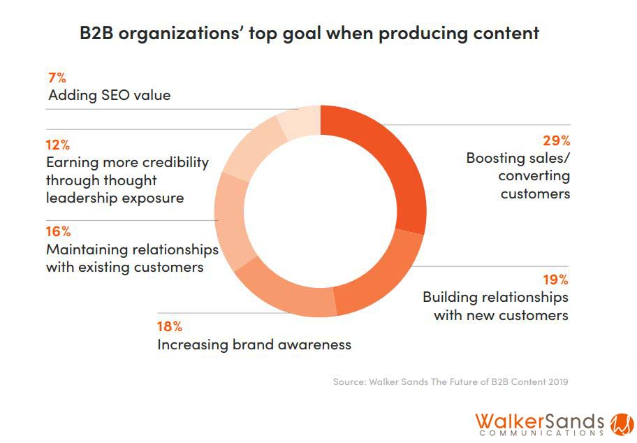 top goals of producing content for b2b organizations 2019