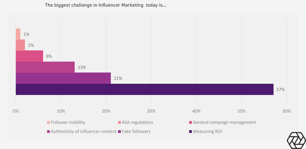 Biggest Challenges in influencer marketing 2019