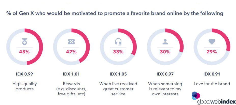 Factors That Motivates Generation X to Promote a Brand in 2019. High-quality products are the biggest driver of brand advocacy, followed closely by rewards. The key point is that online shoppers are prepared to spend money, but they want value for money whether that's reflected in the quality of the product/service, the customer service received, or through other rewarding returns.