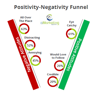 The Egyptians' Negative and Positive Attitudes Towards Online Ads. Only 20% of internet users in Egypt trust online ads. Only 28% have interacted with online Ads.