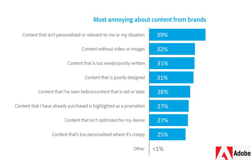 Indian Consumers Most Annoying Factors About Content From Brands 2019
