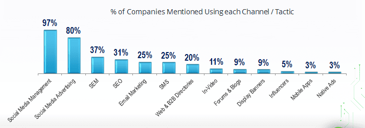 Most Used Digital Marketing Channels / Tactics by Companies in Egypt. Social media management (organic activities) is the top used channel and technique used by companies in Egypt as mentioned by 97% of the surveyed companies.