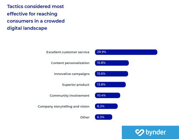 Tactics considered most effective for reaching consumers in a crowded digital landscape 2019