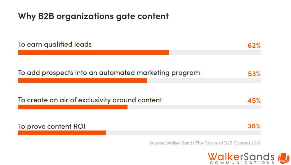 Why B2B Organizations Gate Content 2019