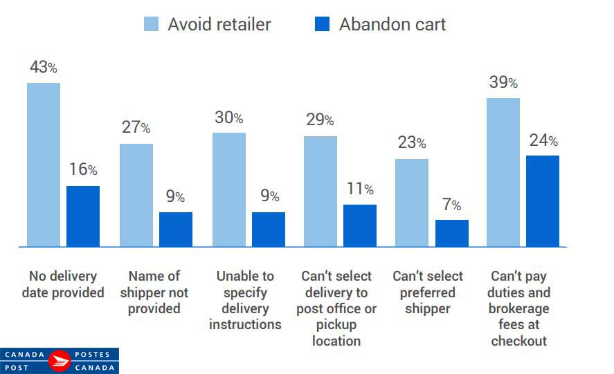 Why Canadian Online Shoppers Are Avoiding Certain Retailers or Abandon Carts, 2019.