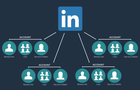 LinkedIn account based marketing uses highly-targeted content to attract a very particular audience on the platform enabling market expansion.
