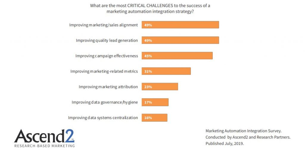 the most critical challenges to the success of a marketing automation integration 2019. Marketing automation can improve multi-touch customer interactions, however, marketers must be smart about every step to avoid making costly mistakes that result in lost customers, lost opportunities, and lost revenue.