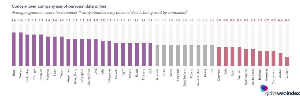 Concerns about companies that uses the users online personal data