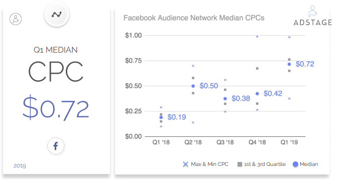 Facebook Audience Network Benchmarks, Facebook News Feed Benchmarks, Facebook CPC in Q1 2019, Facebook CTR, Facebook CPM
