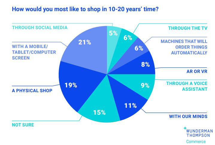 Generation-Alpha-How would you most like to shop in 10-20 years time.