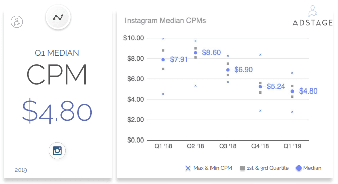 In Q1 2019, AdStage analyzed nearly 2.3 billion ad impressions and nearly 13 million clicks for ads on Instagram. Instagram Benchmarks, Instagram CPC, Instagram CTR, Instagram CPM in Q1 2019
