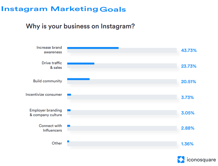 Instagram Marketing Goals 2019