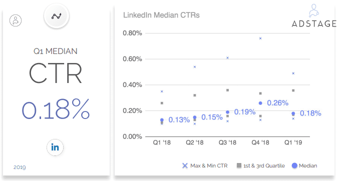 In Q1 2019, AdStage analyzed nearly 2 billion ad impressions and just over 4 million clicks for ads on LinkedIn. LinkedIn Benchmarks, LinkedIn CPC, LinkedIn CTR, LinkedIn CPM in Q1 2019