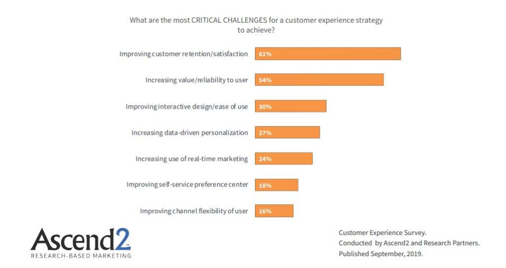 Most Critical Challenges For a Customer experience strategy to be achieved, 2019