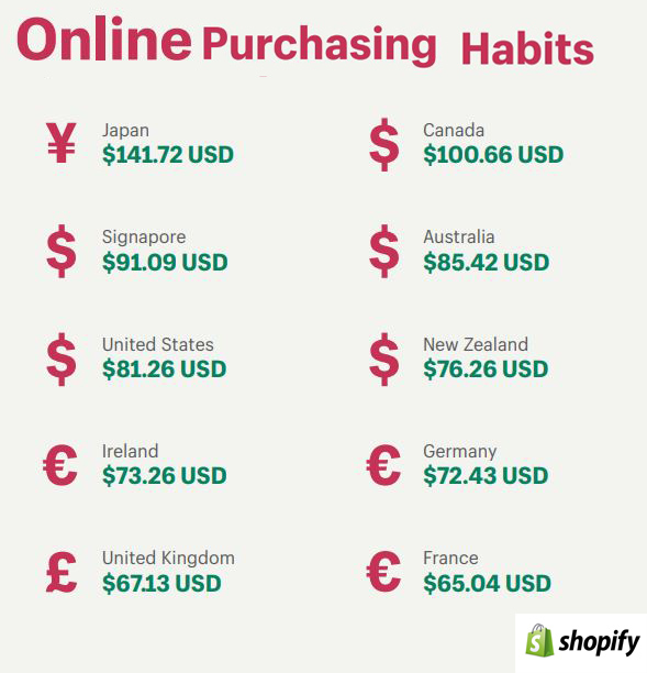 Online Purchasing Habits 2019