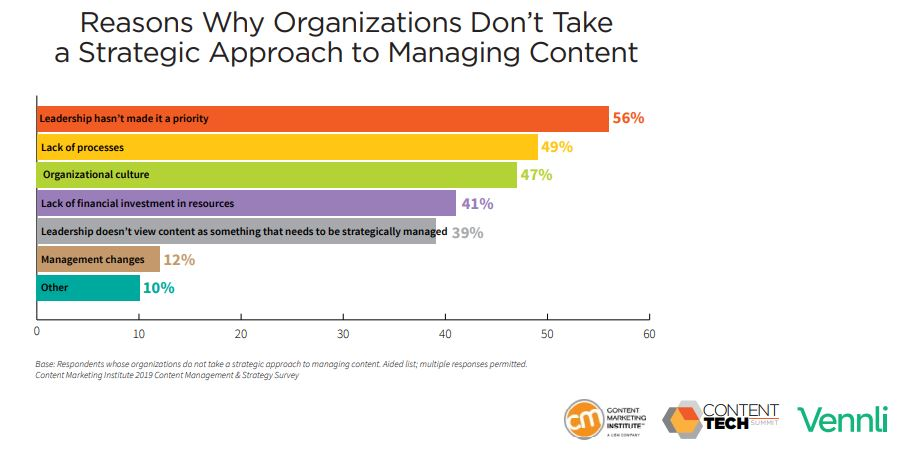 Reasons Why Organizations Don't Take a Strategic Approach to Managing Content 2019