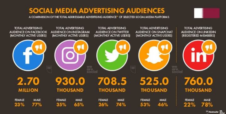 Social Media Advertising Audience in Qatar 2019