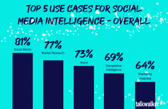 The Use of Social Media Intelligence in Business Decision-making