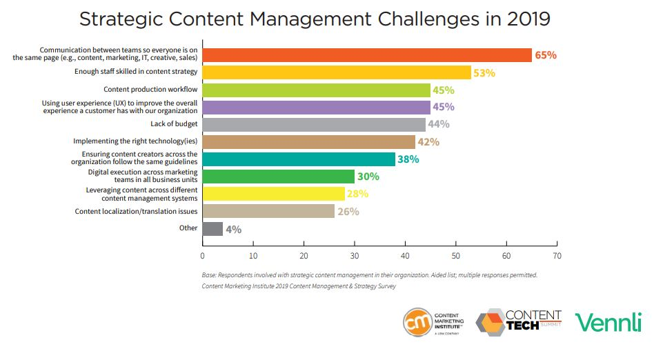Strategic Content Management Challenges in 2019