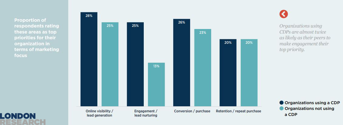 Top priorities for their organization in terms of marketing focus 2019