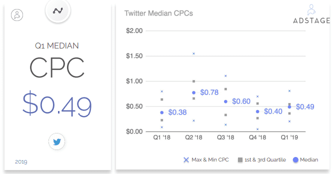 In Q1 2019, we analyzed over 139 million ad impressions and over 1.4 million clicks for ads on Twitter. Twitter Benchmarks, Twitter CPC, Twitter CTR, Twitter CPM in Q1 2019