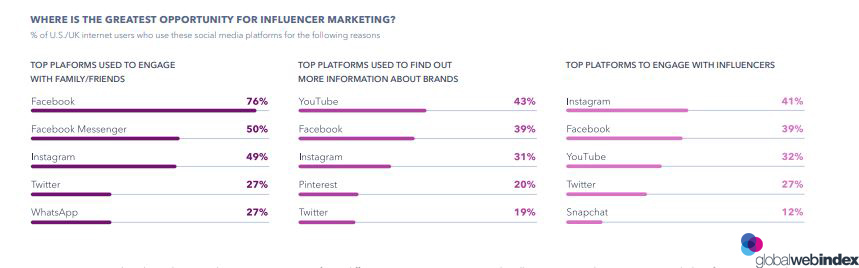 WHERE IS THE GREATEST OPPORTUNITY FOR INFLUENCER-MARKETING 2019.