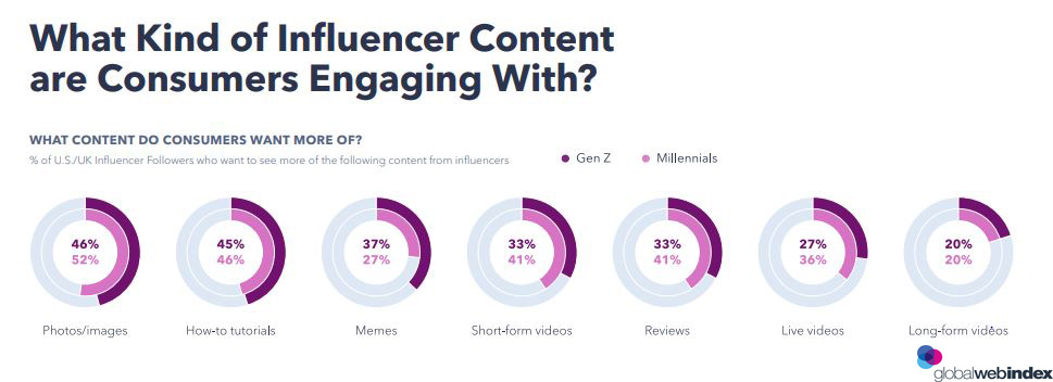 A Figure That Shows What Kind of Influencer Content Formats That Drives Consumers to Engage The Most, 2019.