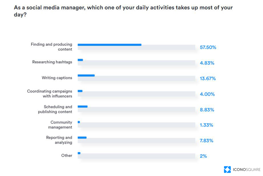 What take The most of Social media managers time-in-2019