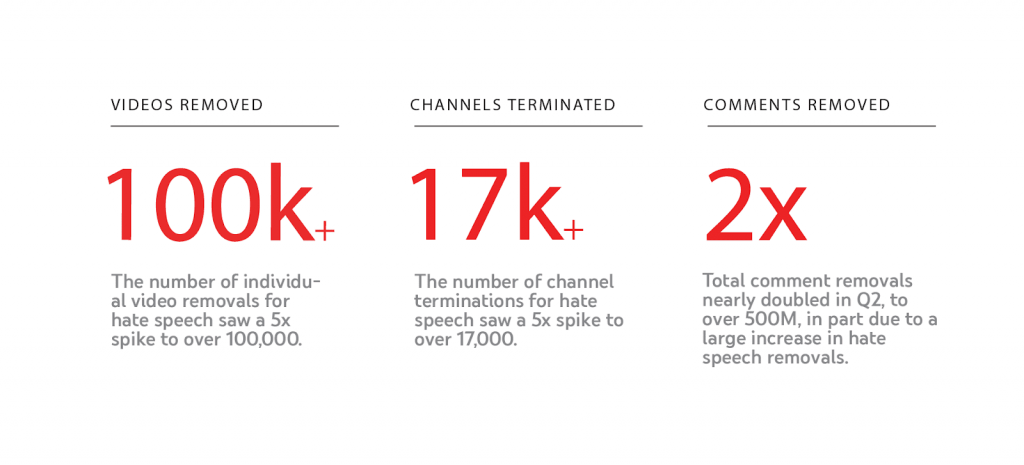 YouTube said that it has removed more than 100,000 videos and 17,000 channels containing inappropriate content in the form of hateful speech during the last quarter.