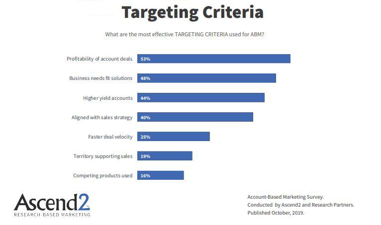 Account based marketing targeting methods-2019