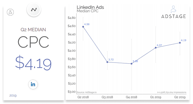 LinkedIn CPC 2019, LinkedIn advertising costs, LinkedIn ads, LinkedIn CPC benchmark, LinkedIn ads cost North America, LinkedIn advertising costs 2019, LinkedIn average CPC 2019