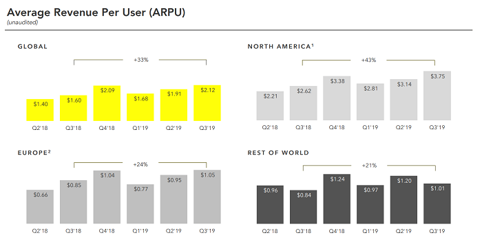 Snapchat-Average-Revenue-Per-User-ARPU-Q3-2019-Earnings