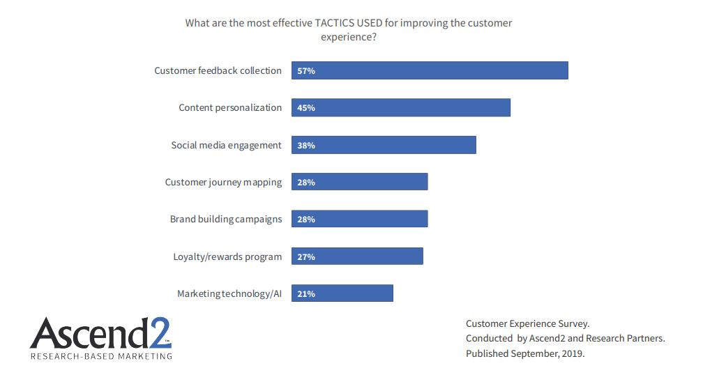 Tactics Used For Improving Customer Experience