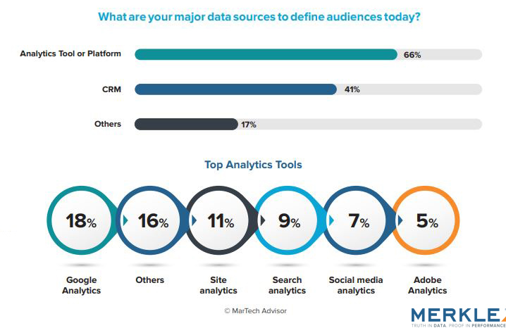 The Major Data Sources of Defining Audience